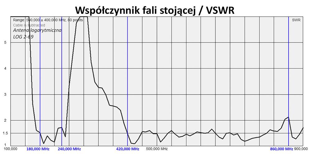 Współczynnik Fali Stojącej (VSWR)